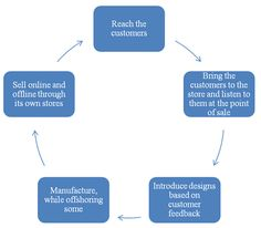Zara's supply chain process