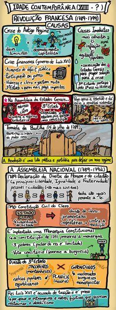 História em Quadrinhos!: Revolução Francesa (Versão Estendida) - Idade Contemporânea