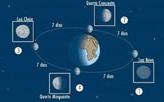 Escola Mystica / Escola Mistica: Influência das fases da Lua