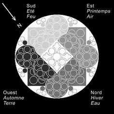 Cathédrale de Lausanne :Disposition des thèmes