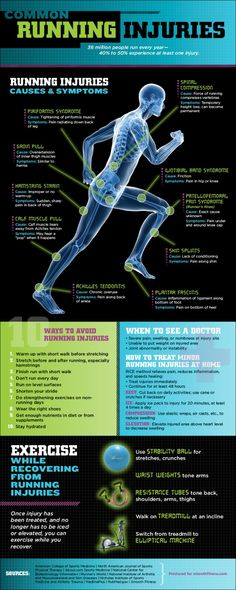 "common-runner-injuries-infographic that gives an over view of the most common injuries experienced by runners and how to treat them. Even though running isn't a ""contact"" sport, it's amazing to see how many injuries you can get form it and how stressful it is on the body. While running is one of the most beneficial ways to keep your body in shape, it can also be the most hazardous."