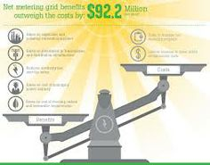 group buying solar infographic - Google Search