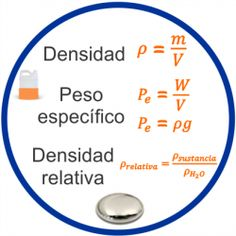 Densidad, peso específico y densidad relativa