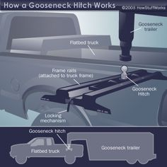 How Gooseneck Hitches Work - HowStuffWorks Trailer Diy, Trailer Plans, Trailer Build, Truck Flatbeds, Truck Mods, Gooseneck Trailer Hitch, Cummins, Off Grid Trailers, Hauling Trailers