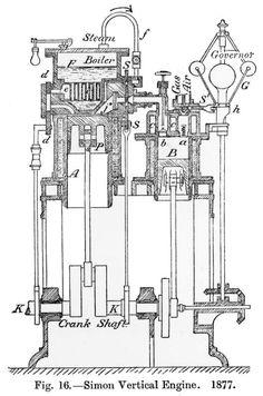 Kuvahaun tulos haulle machines a vapeur antique