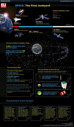 Space: the final junkyard. Space debris is one of the biggest challenges of 21st century space flight...