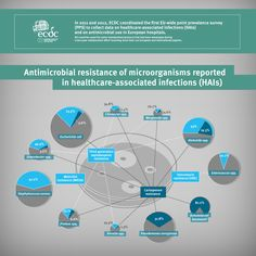 European Centre For Disease Prevention And Control Ecdc Eu On