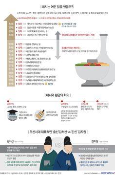 조선시대 왕 보다 장수한 '내시'의 삶 - 조선닷컴 인포그래픽스 - 인터랙티브 > 문화 Cosmetic Logo, Korean Traditional Dress, Korean Art, Korean Language, Genealogy, Infographic, Knowledge, Typography, Study