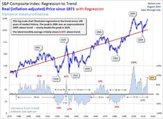 SPX Regression to Trend: A Perspective on Long-Term Market Performance