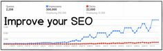 Improve SEO: How we increased search traffic by 2600%