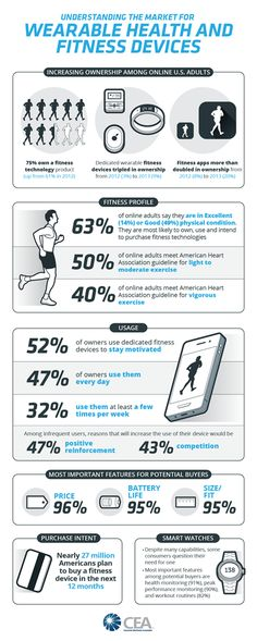 Understanding-the-Market-for-Wearable-Health-and-Fitness-Devices-4-01_52.aspx (425×1062)