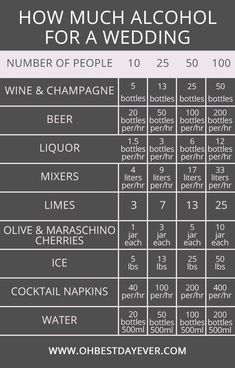 how much alcohol for a wedding #wedding #weddingtips #weddingideas (scheduled via http://www.tailwindapp.com?utm_source=pinterest&utm_medium=twpin)