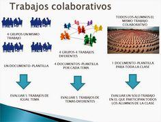 En la nube TIC: Trabajo colaborativo y evaluación mediante rúbricas en clase. Google Drive, Doctopus y Goobric. Parte II Actualización