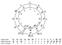 Music Theory on Pinterest   Music Theory, Music Theory Worksheets ...