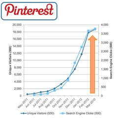 ComScore U.S. Internet Report: YoY, Pinterest Up 4000+%, Amazon Up 30%, Android Top Smartphone & More by techcrunch.com