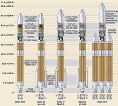 The Delta 4 rocket family.