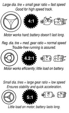 At a given motor's output, top speed and acceleration are determined by the gear ratio. In comparison, between a gear ratio and a gear ratio, the smaller ratio is more suitable for speed oriented circuits, while the bigger produces more acceleration. Don G, Mini 4wd, Motor Works, Racing Team, Tamiya, Motors, Minis, Super Cars, Hobbies