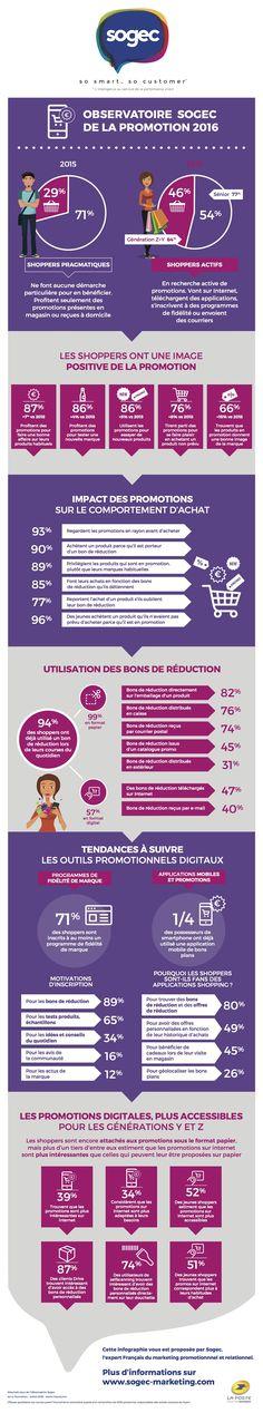 D'après l'observatoire Sogec de la Promotion© 2016, le shopper français est de plus en plus actif dans l'optimisation de son pouvoir d'achat et devient un