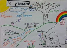 anchor charts for each season in Spanish for dual language teachers