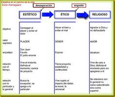Existencialismo - Padre - Tres esferas de la vida