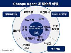 변화관리자의 역량<환경변화와 자기혁신> 강의 PPT자료29..강사:KSS 대표/김세우