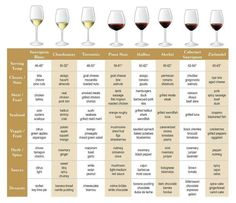 What wine pairs with which foods and serving temperatures/glass styles (Like I'll ever be that sophisticated! )