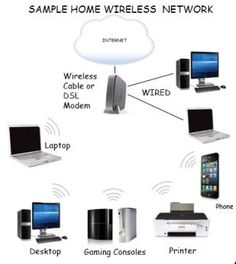 10 best Setting up a home wireless network images on Pinterest ...