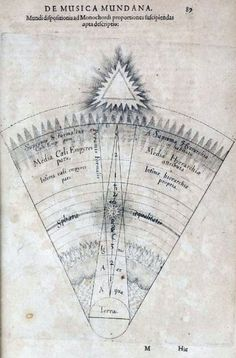 Robert Fludd, also known as Robertus de Fluctibus (17 January 1574, Bearsted, Kent – 8 September 1637, London) was a prominent English Paracelsian physician, astrologer, mathematician, cosmologist, Qabalist, Rosicrucian apologist. Fulll test on Wikipedia. Via: COLT+RANE