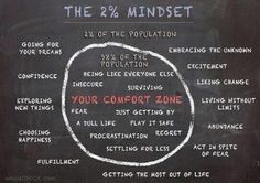 Be one of the 2% - Live your dreams - Go for it - Growth Mindset!