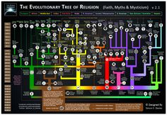 The #Evolutionary #Tree #of #Religion Since the dawn of mankind, humans have tried to make sense of their world, especially when faced with unknown phenomena such as 'what causes storms', 'what happens to us after we die', and 'how was the world formed'? It is plausible that from such questions, our first primitive #religions were formed. Read more... #Animism #Polytheism #Monotheism #Faith #Myths #Mysticism