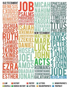 Books of the Bible:  there is Life in these names!  Stay here this year :-)