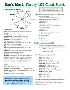 Image result for music theory cheat sheet