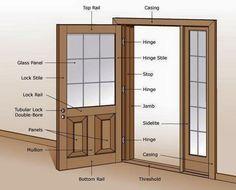 Inglés: Así se llaman las partes de una puerta - Milton Chanes