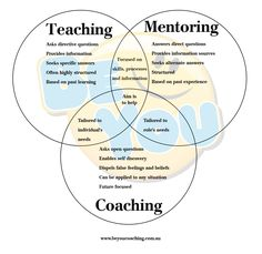 Coaching vs Mentoring vs Teaching. A Life Coach can tailor the coaching session to the needs of the individual in any role in life.A Life Coach empowers the individual to seek and discover what they need. beyoucoaching.com.au #coaching #life_coaching #life_coach