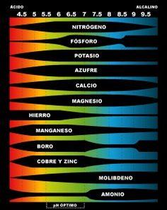 Tabla de absorción de nutrientes según el PH del medio