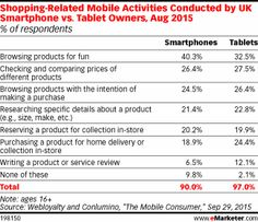 Shopping-Related Mobile Activities Conducted by UK Smartphone vs. Tablet Owners, Aug 2015 (% of respondents)