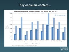 More smartphones get purchased every day, and more content gets consumed through smartphones every day.... what does it mean for your website? Find out at http://brightlaunch.com/blog/mobile-trends-2012