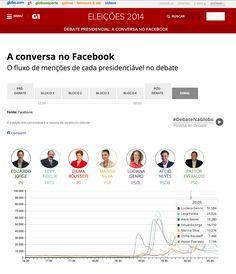 Globo Facebook integration during Brazil Presidential Debate on October 2