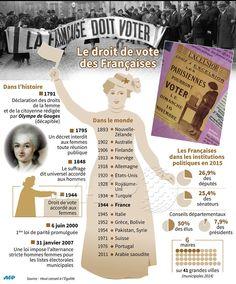 Il y a 70 ans, les Françaises votaient pour la 1re fois