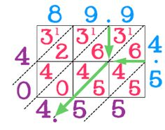 Lattice Math Graphic Organizer for doing multi-digit multiplication problems- It took me a little while to figure out how it works but once I got it I can see how this can help multiple math levels from your higher groups to your lower groups. Lattice Multiplication, Multi Digit Multiplication, Multiplication Problems, Multiplication Sheets, Multiplication Tricks, Math Graphic Organizers, Fourth Grade Math, Math Notebooks, Crafts