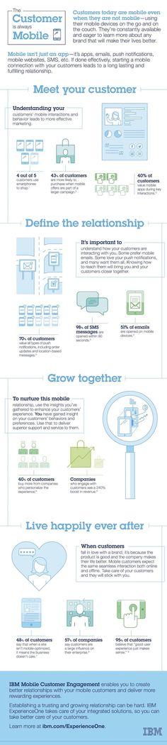 Infográfico: o cliente é sempre mobile  #infografía