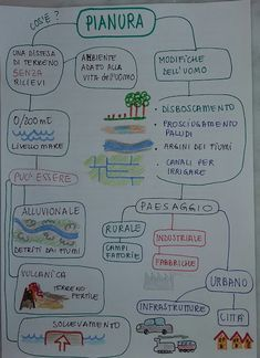 Unconventional Mom: Mind Map : LA PIANURA (terza elementare) Primary School, Elementary Schools, Primary History, Geography For Kids, Italian Lessons, Becoming A Teacher, Study Skills, Home Schooling, Earth Science