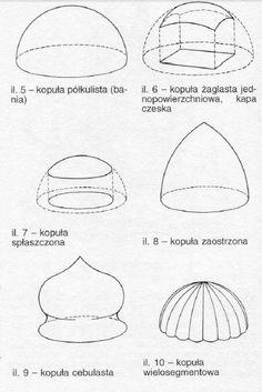 RODZAJE KOPUŁ. Źrodło: W. Koch, Style w Architekturze, s. 449.