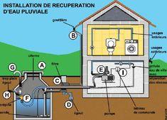 Comment récupérer l'eau de pluie ? - Agence Locale de l'Energie