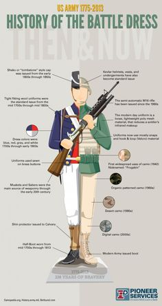 The History of the Battle Dress Infographic