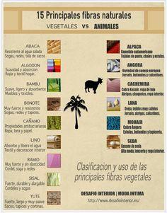 ¿Sabías que #fibrasnaturales son de animales y cuales de vegetales? www.desafiointerior.es