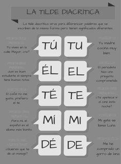 Spanish Grammar, Spanish Vocabulary, Spanish English, Spanish Language Learning, Spanish Teacher, Spanish Classroom, Teaching Spanish, Spanish Lessons, English Lessons