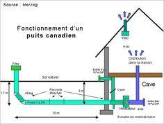 Hérité des romains, le puits canadien ou provençal est un système d'échangeur d'air géothermique.