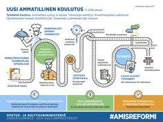 Kärkihanke: Ammatillisen koulutuksen reformi - OKM - Opetus- ja kulttuuriministeriö
