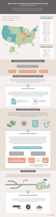 SJR Infographic // HealthBiz Decoded: Health Insurance Marketplaces